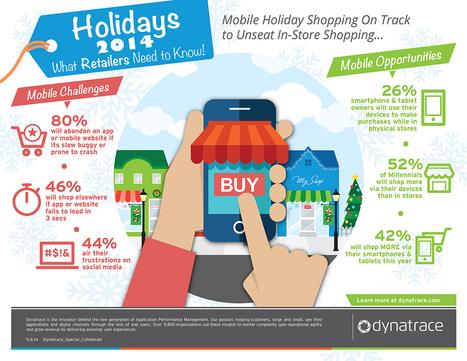 M-commerce vs boutiques : le mobile séduit toujours plus | Community management | Scoop.it