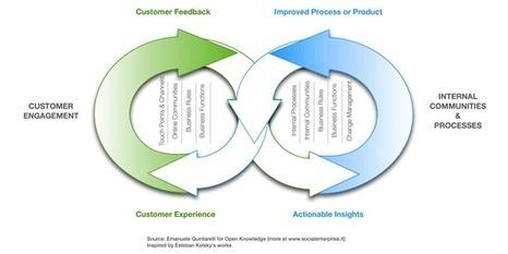 La transformation digitale : l'expérience client ne fait pas tout | Expérience Client | Scoop.it