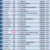 Les 100 meilleures audiences de la télévision en 2012 | Trends | Scoop.it