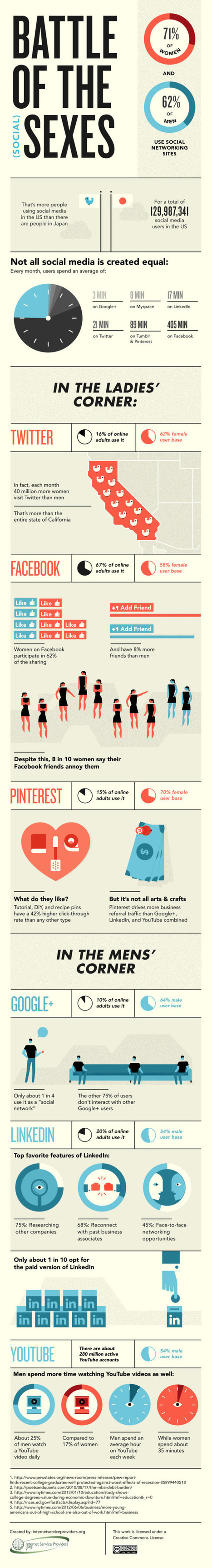 Battle of the (Social) Sexes - Blog About Infographics and Data ... | data visualisation | Scoop.it