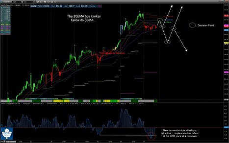 AMZN Follow-Up … | Trading with Leaf_West | Amazon.com Inc. | Scoop.it