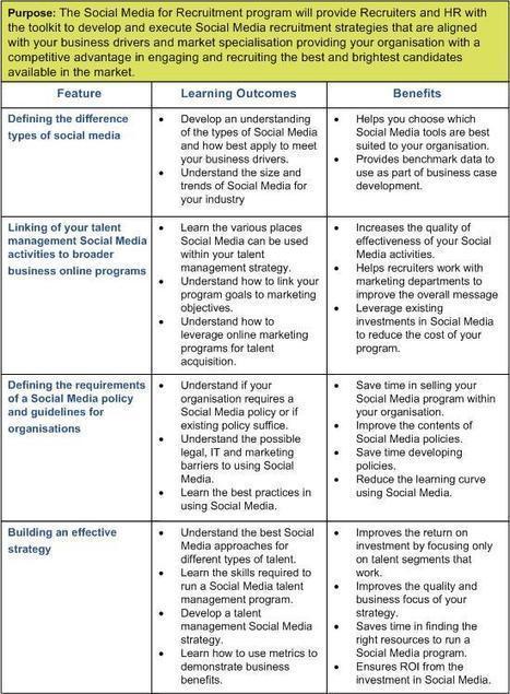 Essential Social Media for Recruitment - Australia | Social Recruting | Scoop.it