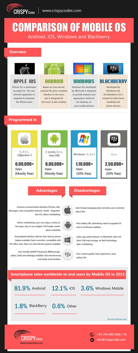 Comparing Top 4 Mobile Operating System | Mobile Application Development Services | Scoop.it