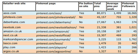 Retailers harness the power of Pinterest this Christmas | Pinterest | Scoop.it