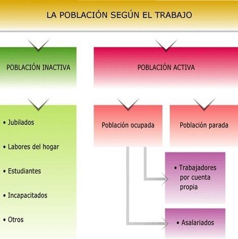 CONOCIMIENTO DEL MEDIO 6º C: 11 Población y sectores ... | Conocimiento del Medio 6º de Primaria | Scoop.it