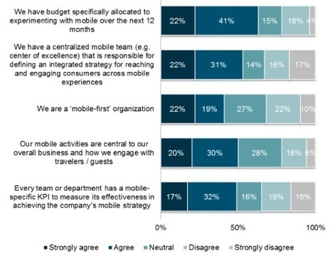 Digital state of the travel nation | Tourism marketing | Scoop.it