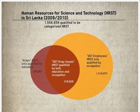 The Narrow Human Resource Base in Science and Technology Could Constrain Sri Lanka's Knowledge Economy Ambitions | Talking Economics | Sri Lanka econ | Scoop.it
