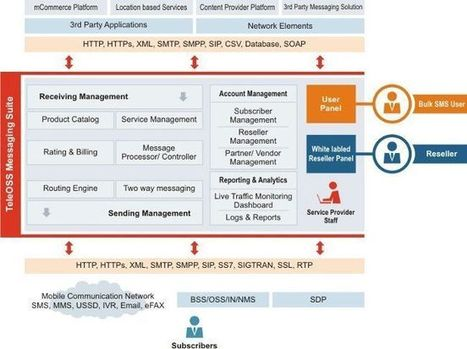 SMS Gateway Software | Important to Know | Scoop.it