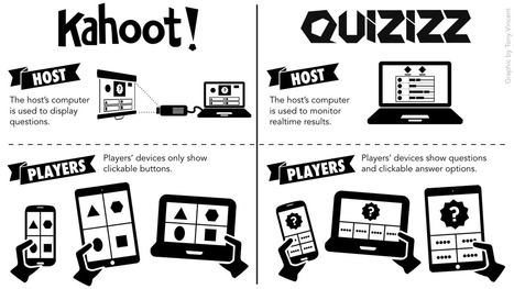 Class Quiz Games with Quizizz (an Alternative to Kahoot) — Learning in Hand | eLearning related topics | Scoop.it