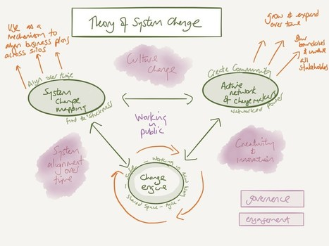 Systems thinking:  theory of change   Change management   Scoop.it