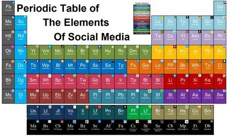 La tabla periódica de las Redes Sociales | Community Management | Scoop.it