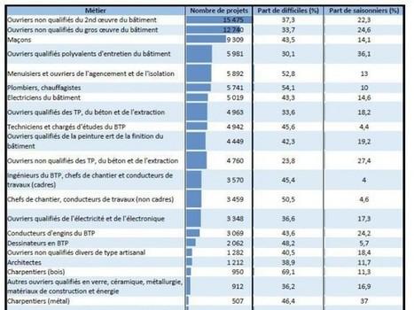 Quels sont les métiers du BTP les plus demandés en 2016 ? | Orientation scolaire collège lycée | Scoop.it