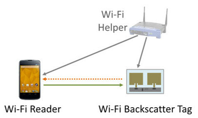 WiFi Backscatter: How to enable the Internet of Things without batteries | Internet of things | Scoop.it
