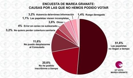 ELECCIONES ANDALUZAS: MÁS DE 200.000 ANDALUCES SE QUEDARON SIN VOTAR DESDE EL EXTRANJERO   La R-Evolución de ARMAK   Scoop.it