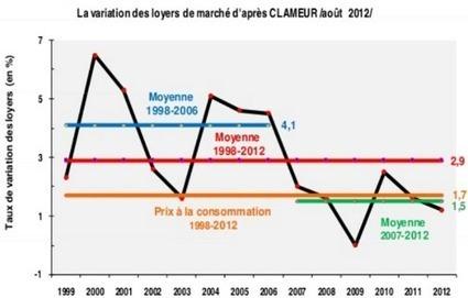 Immobilier septembre 2012 : les chiffres du mois (prix, taux, construction, etc.) | Aménagement des espaces de vie | Scoop.it