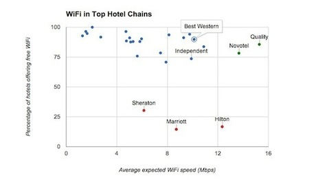 The Best Hotels for Free Wi-Fi | WiFiNovation | Scoop.it