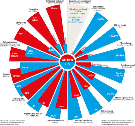 China v the US: how the superpowers compare | Technology in Business Today | Scoop.it