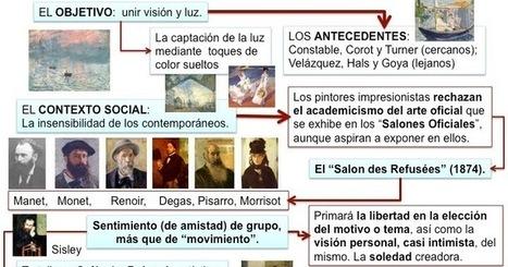 MAPAS CONCEPTUALES MOVIMIENTOS ARTÍSTICOS SIGLO XIX Y XX | Recursos TIC para las Ciencias Sociales | Scoop.it