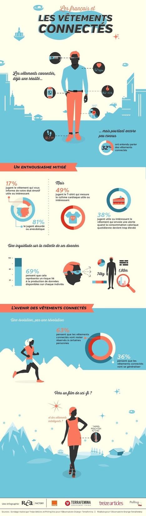 Infographie : un avenir pour les wearable devic... | News e-santé | Scoop.it