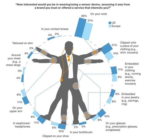 Why 2016 Will Be The Year Of Mass Wearables Adoption - ARC | Quantified Self, Data Science,  Digital Health, Personal Analytics, Big Data | Scoop.it