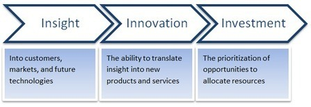 BMGI India - Product Innovation Consultant in Mumbai | Global Consulting Firm | Scoop.it