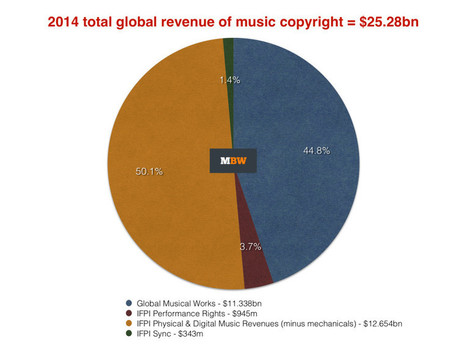 $25 billion: The best number to happen to the global music business in a very long time. - Music Business Worldwide   The New Business of Music   Scoop.it
