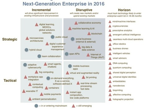 The enterprise technologies to watch in 2016 | ZDNet | Les informations du Hitachi Information Forum 2014 France | Scoop.it