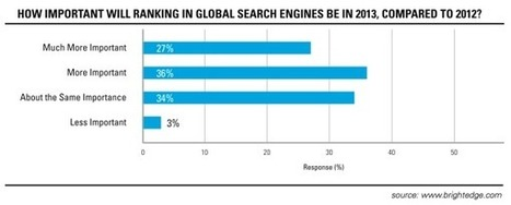 Global SEO And Localization Excellence – What Localization Really Is   Interpreting&Translation   Scoop.it