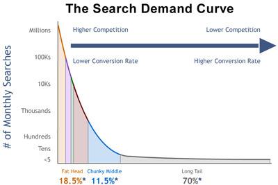 A propos de la longue traine (long tail) et de la darwinisation de l'information | Veille_Curation_tendances | Scoop.it