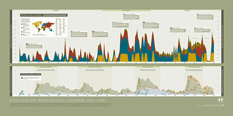Interactive Visual History Of Financial Crises Since 1810 - Note Where The Fed Arrives | ZeroHedge | Commodities, Resource and Freedom | Scoop.it