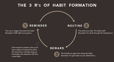 The 3 R's of Habit Change: How To Start New Habits That Actually Stick   Personal Development   Scoop.it