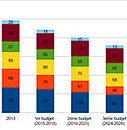 La France se dote d'une stratégie nationale bas-carbone - Localtis.info - Caisse des Dépôts | Marketing et management  public | Scoop.it