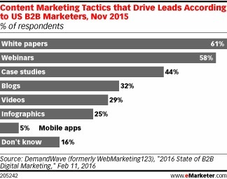 B2B Marketers Struggle to Create Effective Content Marketing Materials - eMarketer | Content Marketing and Curation for Small Business | Scoop.it