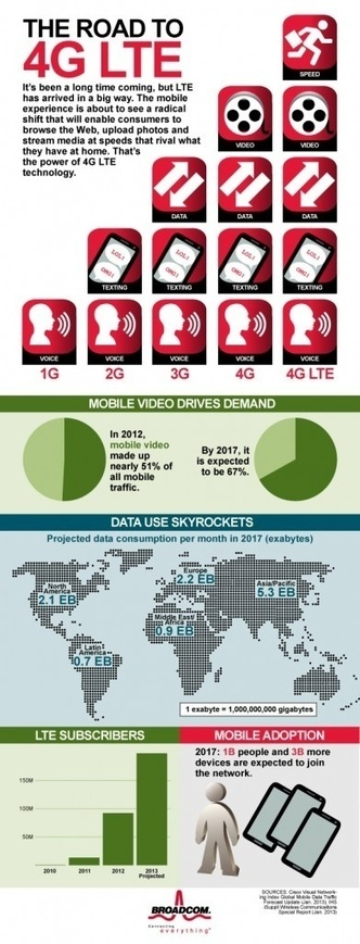 Wireless Broadband LTE-4G Infographics | embedded librarians | Scoop.it