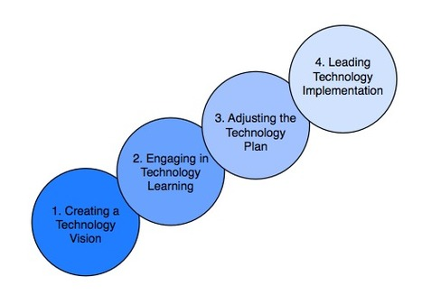 The Cart and the Horse: Theory for Technology Leadership | Transformational Leadership | Scoop.it