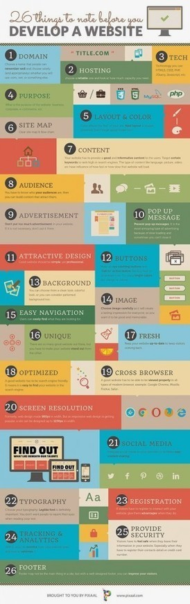 26 Things to know Before you Develop a Website | Website Design | Scoop.it