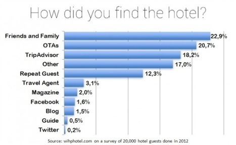 Friends and family most influential for hotel, TripAdvisor catches up but apparently social media nowhere | Tnooz | Destination marketing and social media | Scoop.it