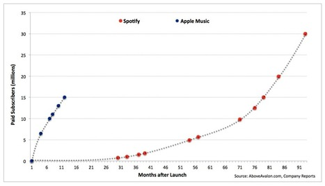 Apple's Plan to Own the Entire Music Industry | Radio 2.0 (En & Fr) | Scoop.it