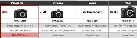 Additional Canon EOS 7D MK II Specs Revealed [Rumor] | Photography | Scoop.it