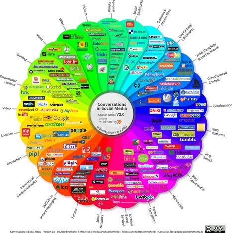 Más de 1.000 herramientas y recursos para emprendedores…   Propuestas de aprendizaje del s.XXI   Scoop.it