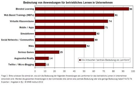 MMB Learning Delphi 2012: Mobiles Lernen setzt sich durch - CHECK.point-elearning.de | Learning News | Scoop.it
