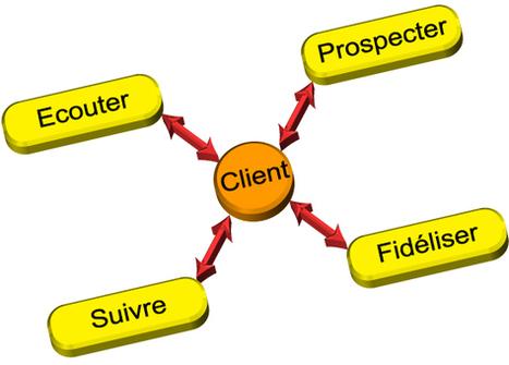 Télémarketing Pau - Adecli - Marketing téléphonique Pau | Marketing commercial | Scoop.it