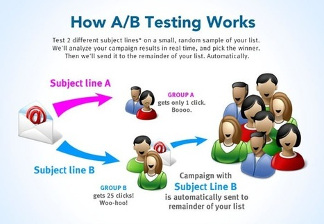A Guide To AB Testing Your Content Marketing Resources | Nebseo Digital Marketing world | Scoop.it