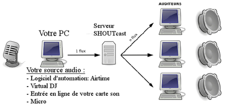Comment créer sa propre Web-Radio avec Airtime & SHOUTcast ? | Moodle and Web 2.0 | Scoop.it