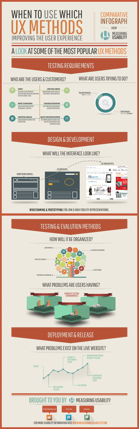 UX Methods Infographic: Measuring Usability | UX Design | Scoop.it