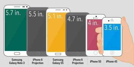 What The iPhone 6 Will Look Like Next To Its Rivals From Samsung | Technology in Business Today | Scoop.it