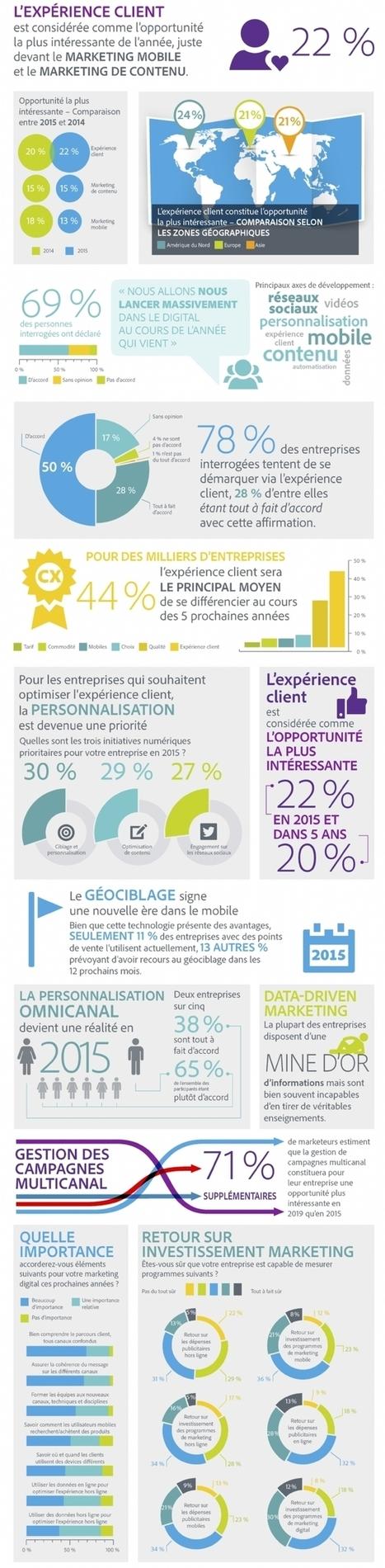 Infographie | L'expérience client a le vent en poupe | ALTHESIA Conseil | Scoop.it