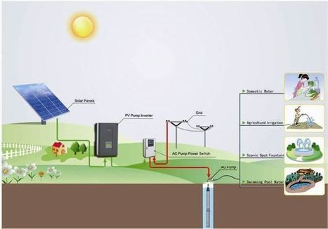 PV pump system introduction   archi.shorouk   Scoop.it