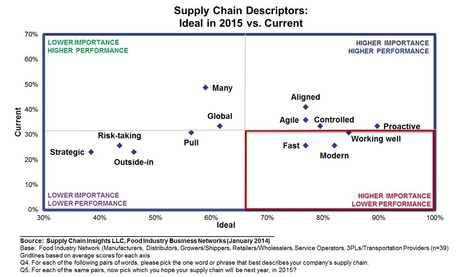 Supply Chain Index: How Far Are We From the Ide... | Kinaxis Supply Chain Expert Community | Expert Supply Chain | Scoop.it