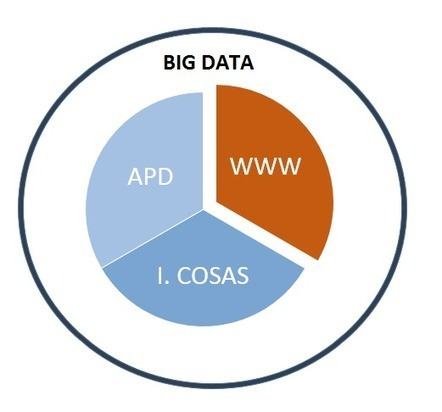 Guía para entender qué es el Big Data de una maldita vez | BMI: Business Models Insights | Scoop.it
